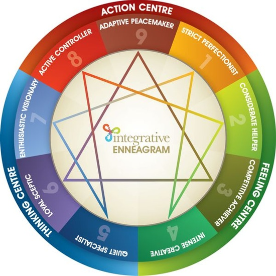 color-wheel-enneagram