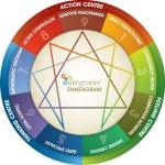 color-wheel-enneagram